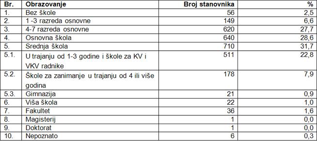 Obrazovna struktura stanovništva općine Budinščina 2001. godine
