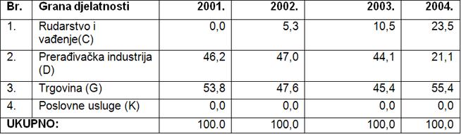 Udjel djelatnosti gospodarstva općine Budinščina u ukupnom prihodu (u %)